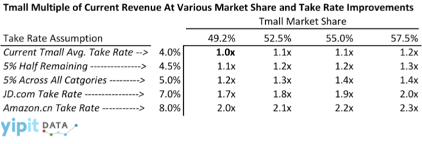 Tmall Revenue Analysis